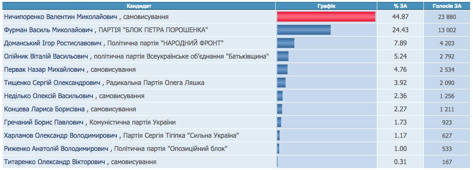 Результати виборів до парламенту по №199 округу 2014 рік Жашків